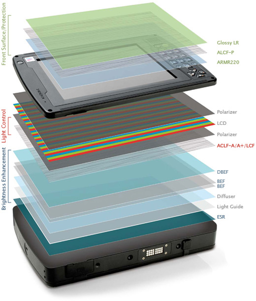 3M_Display_Enhancement_and_Protection_Film_Layers